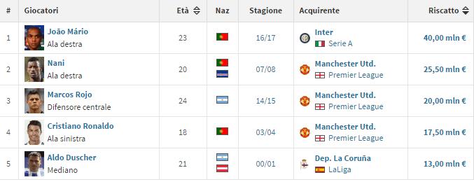 La classifica generale delle cessioni record dello Sporting Lisbona - via Transfermarkt.it - *Nelle cifre di vendita non sono compresi bonus ed eventuali clausole previste per ogni giocatore.