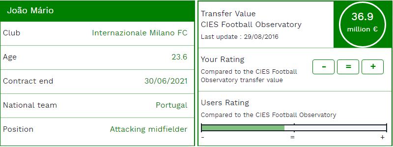 CIES - Nel dettaglio il valore di Joao Mario (29 Agosto 2016) - Link diretto al sito: QUI