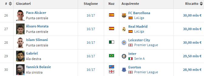 TOP 30 degli acquisti più costosi della stagione 2016-2017 - Transfermark.it