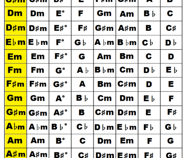 Music Chords In The Key Of A B C D E