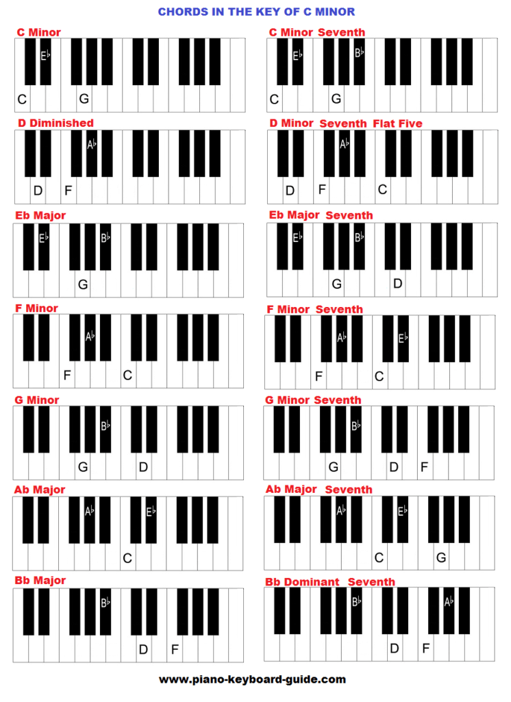 Standard chords in C minior key (source: https://bit.ly/3ePllIf)