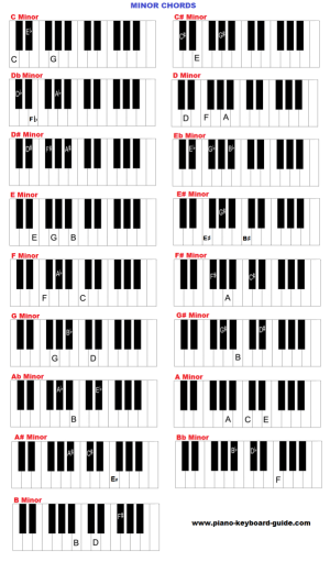 Piano and keyboard chords in all keys – charts