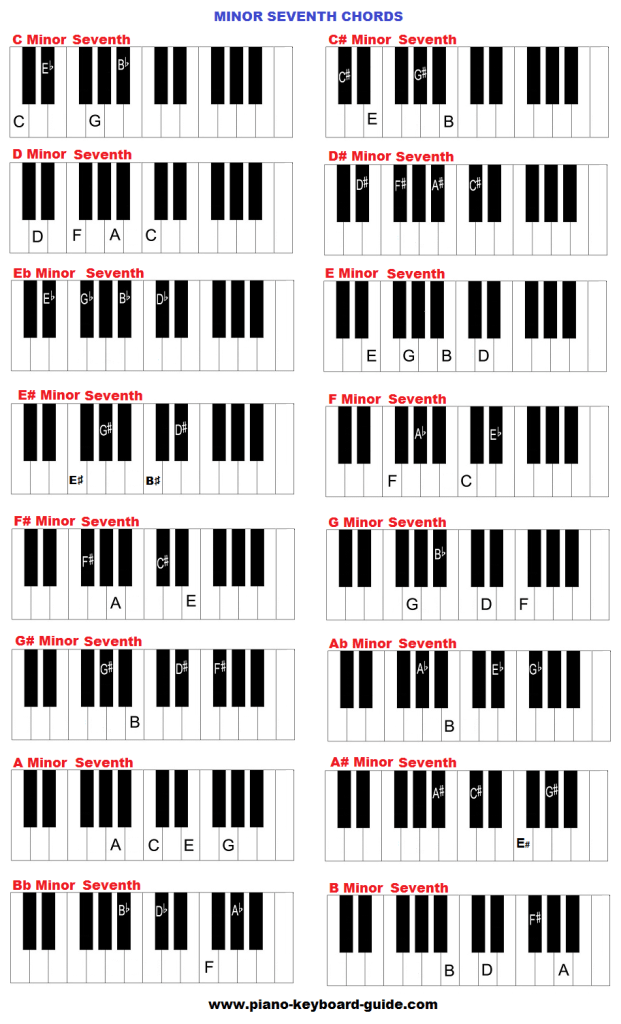 Minor Seventh Flat Five Chord
