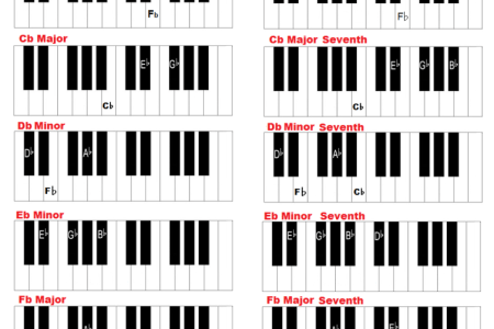 A Flat Minor Guitar Chord Images Guitar Chords Finger Placement