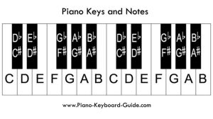 Piano Notes and Keys – How to Label the Piano Keyboard