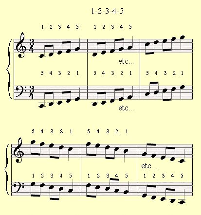 Piano Exercises of 1-2-3-4-5 fingers