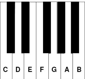 Piano Note Names