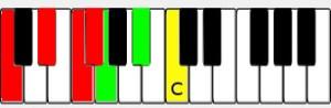 C Piano Blues Scale