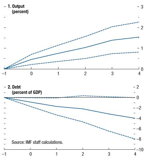 IMF public inv
