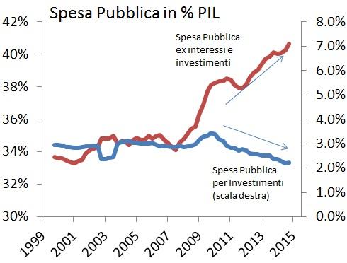ITA mix spesa pubblica