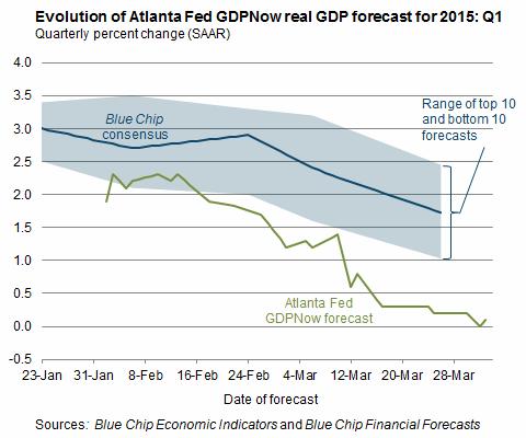 fed-atlanta-forecast-gdp