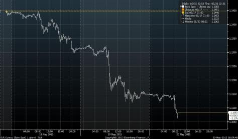 Euro-intraday