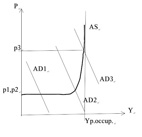Keynes3.1