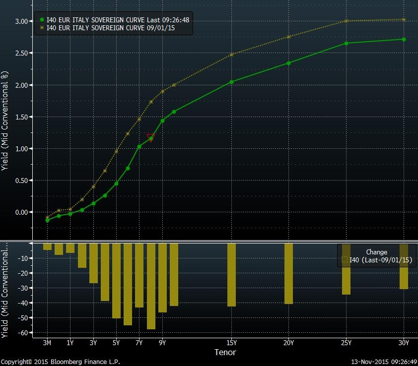BTP curve