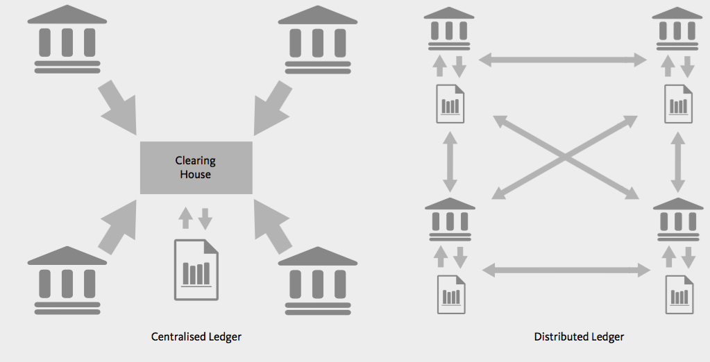 centralised-vs-distributed-ledger