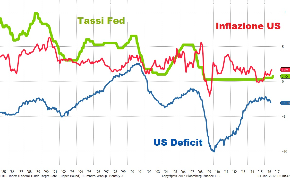 us-rates-def-inflation