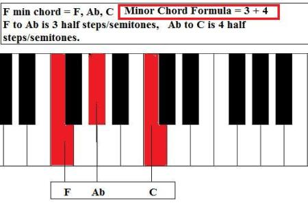 Free Sheet Music C Sharp Minor Chord Piano Sheet Music