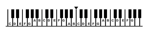 Piano notes octaves