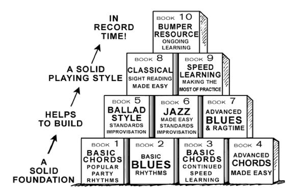 Pianoforallprocess