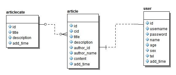 Mongoose 多表(N個表)關聯查詢aggregate - 程序員大本營