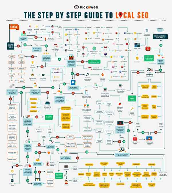 Local SEO Roundup – Experts Share Their Favourite Local SEO Tips - An Infographic from Pickaweb Blog