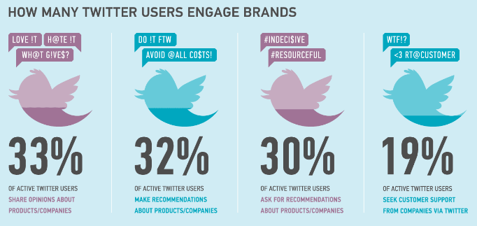 twitter-users-engaging-brands