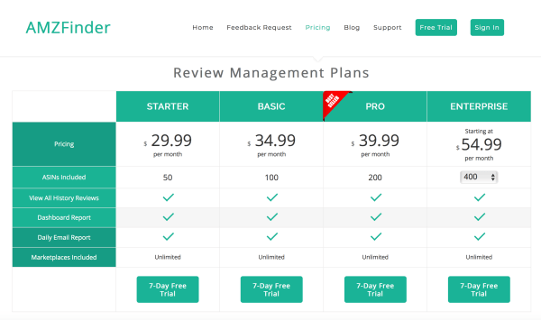 Amazon feedback tools: AMZFinder review management plans pricing grid