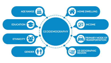 8 sided matrix explaining the variables of geodeographics. Age Range, education, ethnicity, gender, home, income, mode of transportation and geo regions.