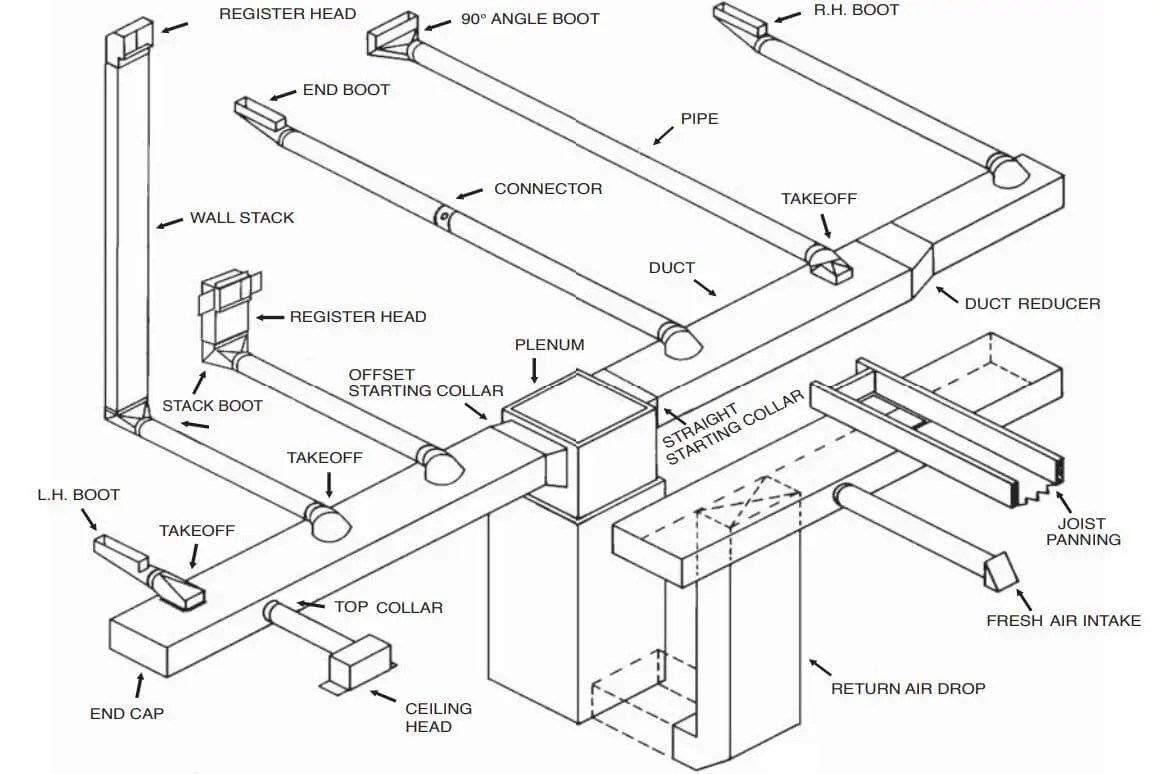 Hvac Ductwork Replacement Cost Design And Ultimate Buying
