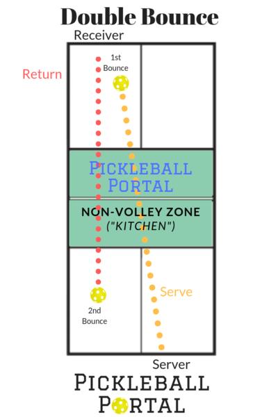 double bounce pickleball diagram