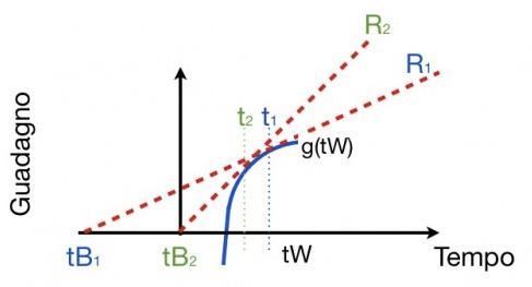 Il confronto delle variazioni di R al diminuire dei tempi between patch