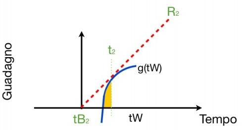 La diminuzione del tempo tra le patch aumenta l'inclinazione di R e di conseguenza il tempo speso nella patch dimiuisce