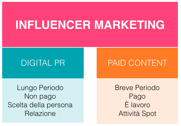 schema di riferimento dell'influencer marketing