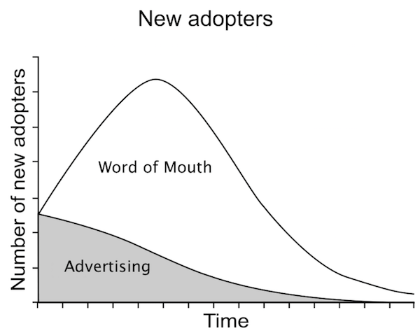 Bass model adoption