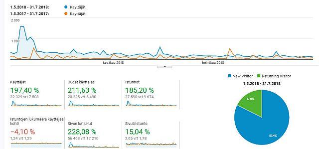 google analytics taulukko