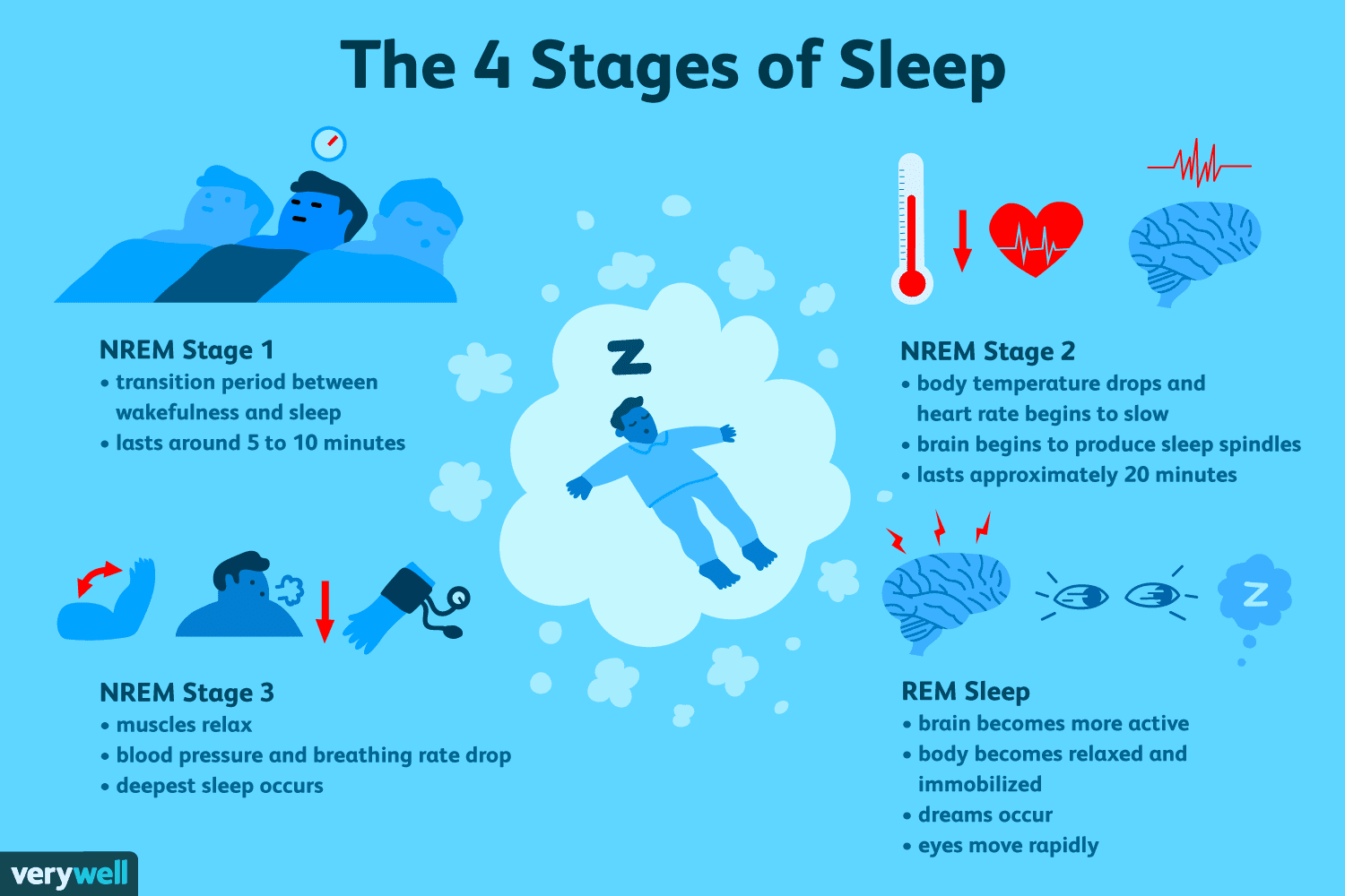 What Happens To Your Brain When You Sleep
