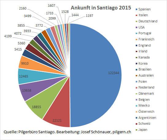 Pilgerinnen und Pilger Santiago