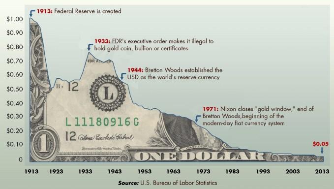 Inflación del dólar a largo plazo.