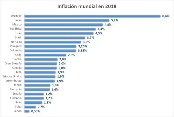 Inflación en diferentes países del mundo