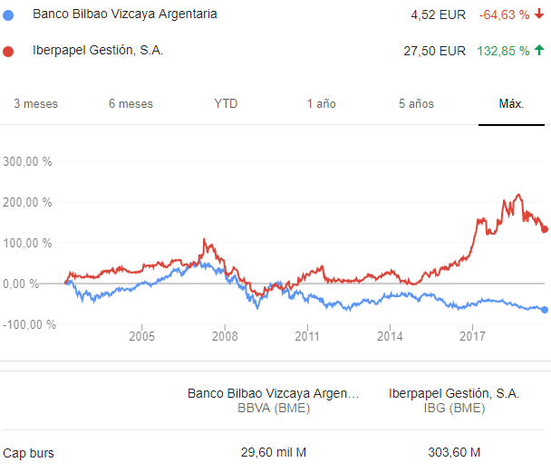 BBVA vs Iberpapel