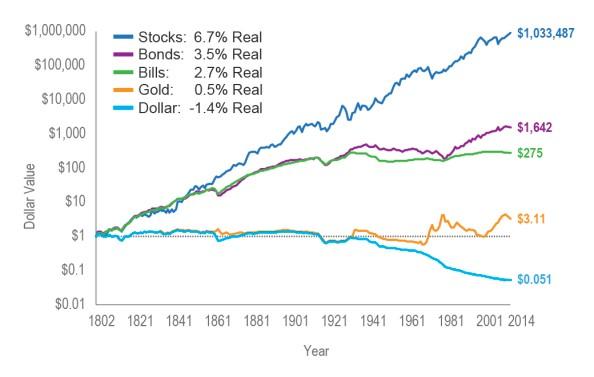 Comparativa de las acciones con los bonos, oro y dólar