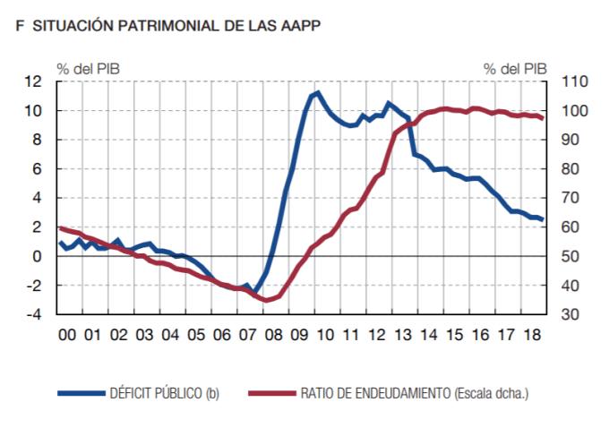 Deuda y déficit del gobierno Español