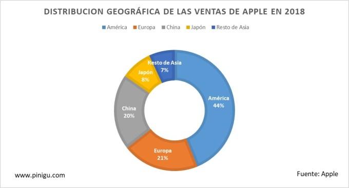 Distribución geográfica ventas apple 2018