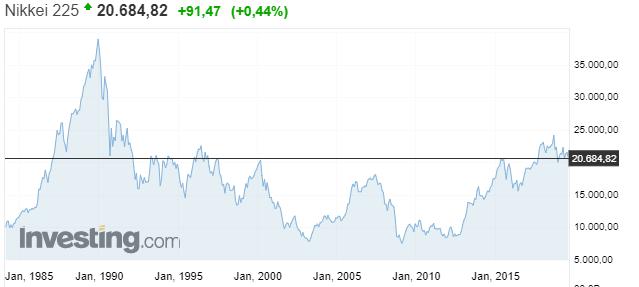 Gráfico histórico del Nikkei 225 de Japón