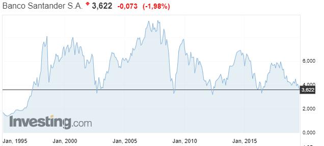 Gráfico histórico del Banco Santander