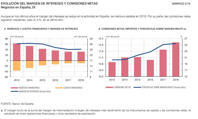 margen neto de intereses y comisiones en el sector bancario español