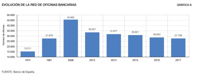 Evolución del número de sucursales en España