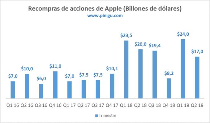 Recompra de acciones de Apple en 2019