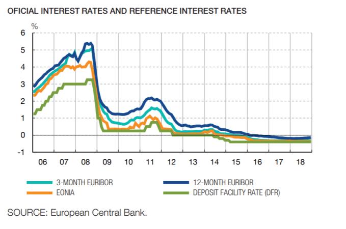 Tipos de interés bancarios en Europa