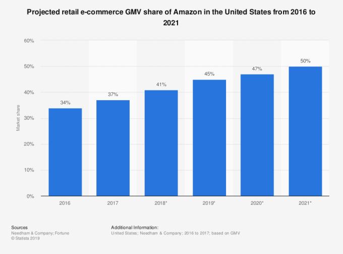 Cuota de mercado E-commerce de Amazon